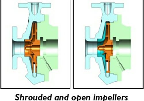 Shrouded and open impeller coatings