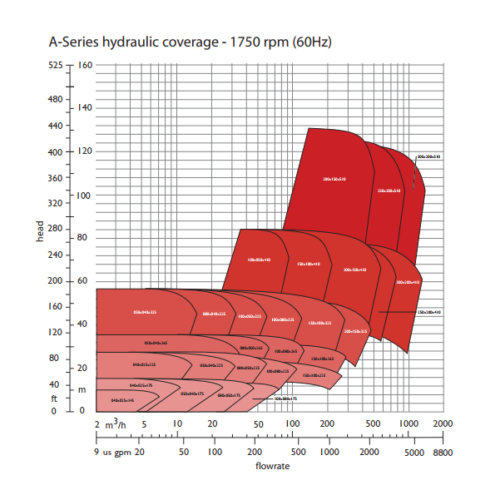 4 pole 60 Hz (1750 rpm)