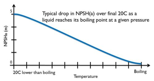 effects of fluid temperature on NPSH graph