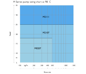 Pump sizing chart at 98°C