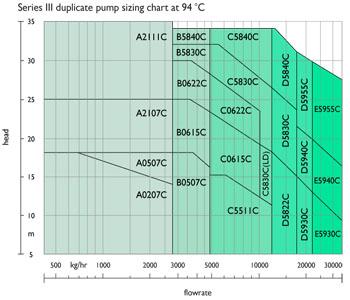 Duplicate pump at 94°C