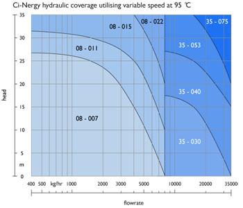 Pump sizing chart at 95°C